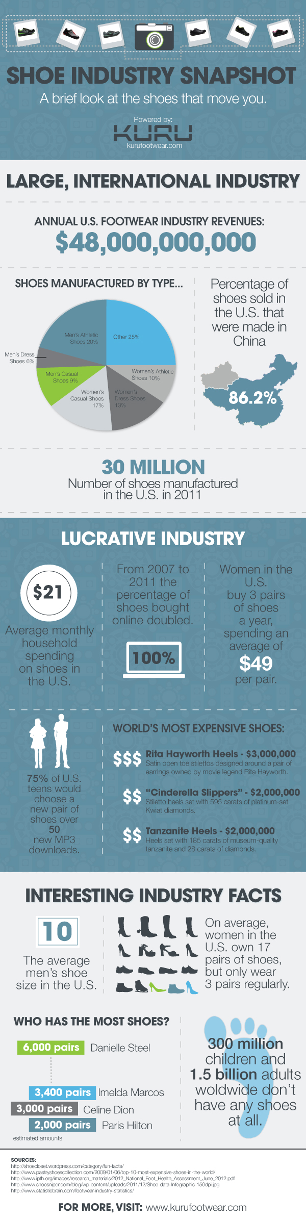 Industry Infographic