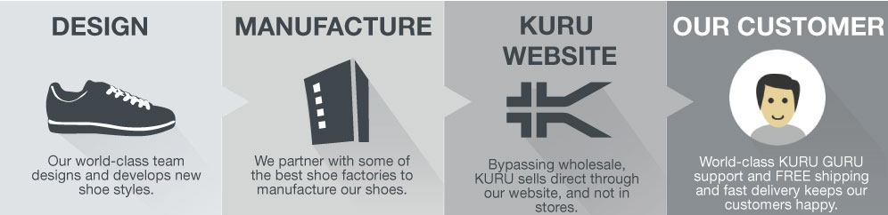 KURU Industry